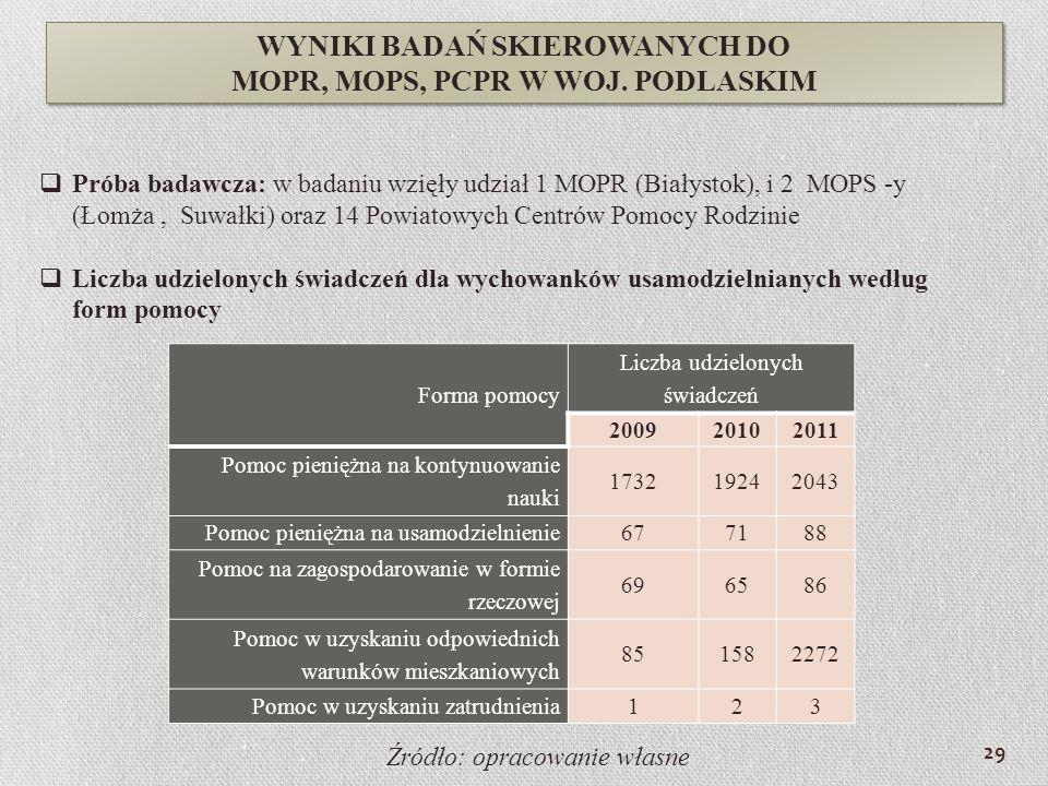 Próba badawcza: w badaniu wzięły udział 1 MOPR (Białystok), i 2 MOPS -y (Łomża, Suwałki) oraz 14 Powiatowych Centrów Pomocy Rodzinie Liczba udzielonyc