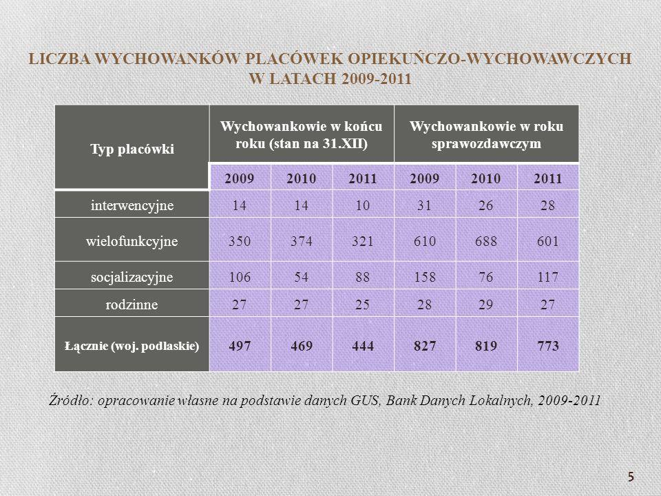 5 Typ placówki Wychowankowie w końcu roku (stan na 31.XII) Wychowankowie w roku sprawozdawczym 200920102011200920102011 interwencyjne14 10312628 wielo