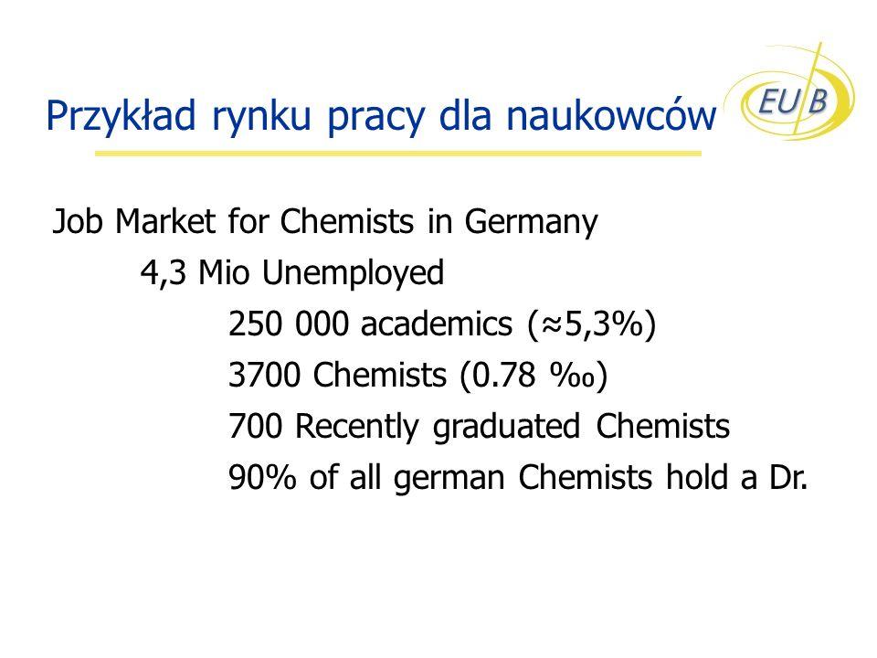 Przykład rynku pracy dla naukowców Job Market for Chemists in Germany 4,3 Mio Unemployed 250 000 academics (5,3%) 3700 Chemists (0.78 ) 700 Recently graduated Chemists 90% of all german Chemists hold a Dr.