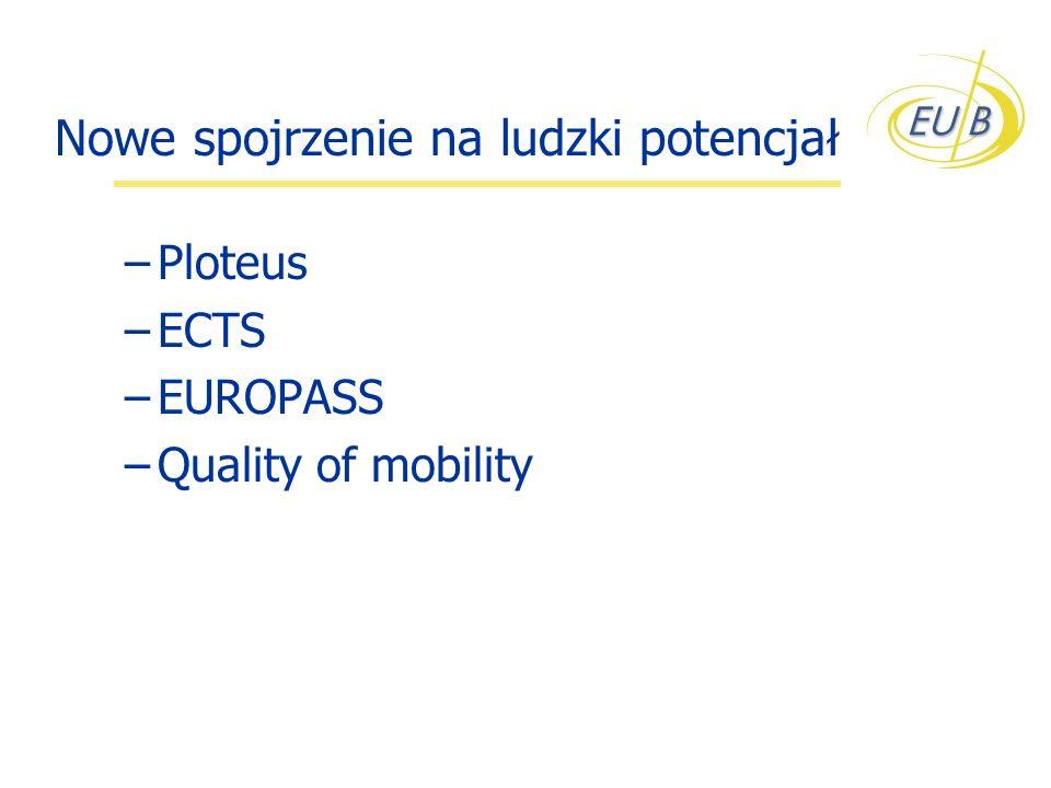 Nowe spojrzenie na ludzki potencjał –Ploteus –ECTS –EUROPASS –Quality of mobility