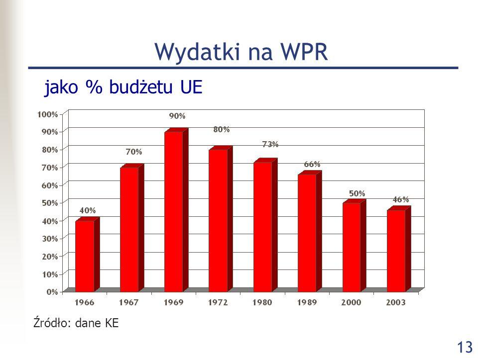 13 Wydatki na WPR jako % budżetu UE Źródło: dane KE