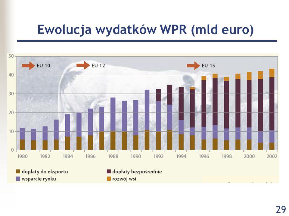 29 Ewolucja wydatków WPR (mld euro)