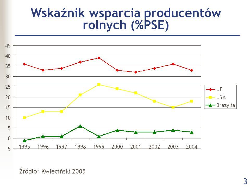 3 Wskaźnik wsparcia producentów rolnych (%PSE) Źródło: Kwieciński 2005
