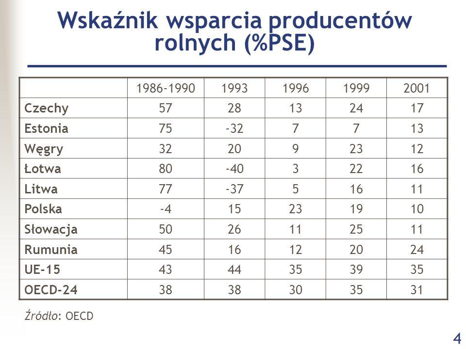 4 Wskaźnik wsparcia producentów rolnych (%PSE) 1986-19901993199619992001 Czechy5728132417 Estonia75-327713 Węgry322092312 Łotwa80-4032216 Litwa77-3751