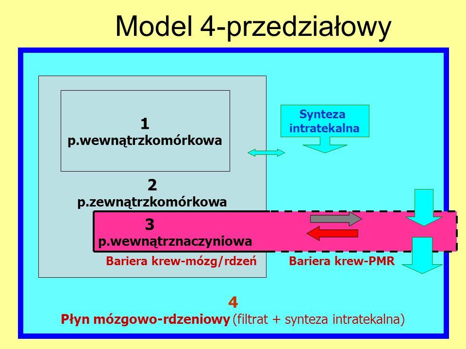 4 Płyn mózgowo-rdzeniowy (filtrat + synteza intratekalna) 2 p.zewnątrzkomórkowa 1 p.wewnątrzkomórkowa 3 p.wewnątrznaczyniowa Bariera krew-mózg/rdzeńBa