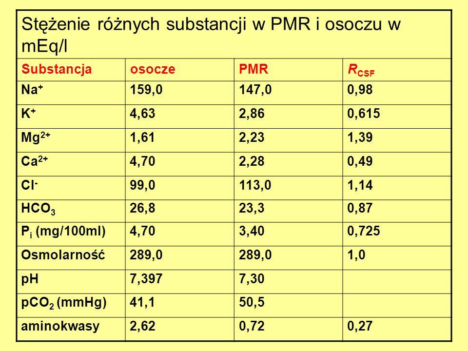 Stężenie różnych substancji w PMR i osoczu w mEq/l SubstancjaosoczePMRR CSF Na + 159,0147,00,98 K+K+ 4,632,860,615 Mg 2+ 1,612,231,39 Ca 2+ 4,702,280,