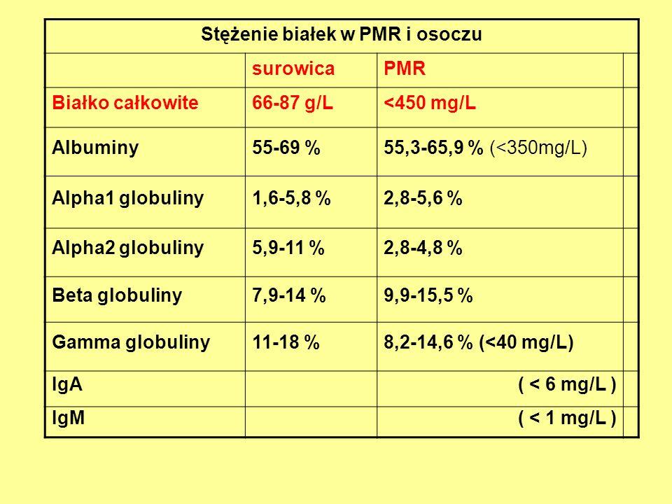 Stężenie białek w PMR i osoczu surowicaPMR Białko całkowite66-87 g/L<450 mg/L Albuminy55-69 %55,3-65,9 % (<350mg/L) Alpha1 globuliny1,6-5,8 %2,8-5,6 %