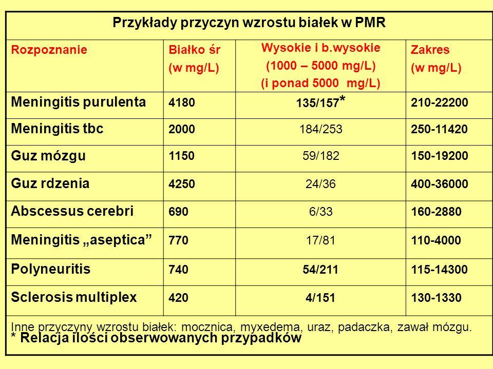 Przykłady przyczyn wzrostu białek w PMR RozpoznanieBiałko śr (w mg/L) Wysokie i b.wysokie (1000 – 5000 mg/L) (i ponad 5000 mg/L) Zakres (w mg/L) Menin