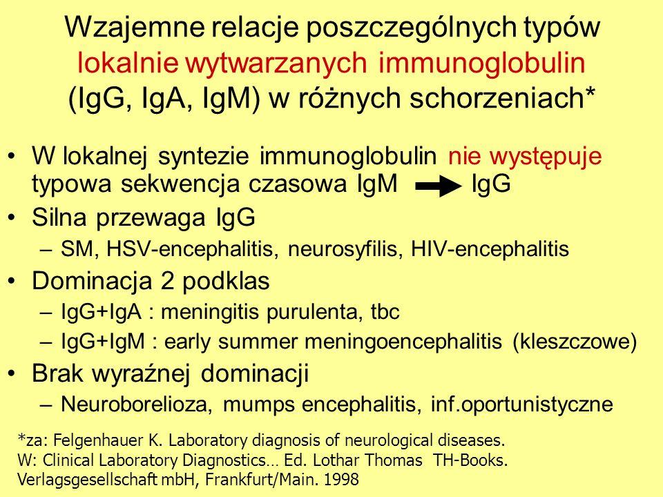 W lokalnej syntezie immunoglobulin nie występuje typowa sekwencja czasowa IgM IgG Silna przewaga IgG –SM, HSV-encephalitis, neurosyfilis, HIV-encephal