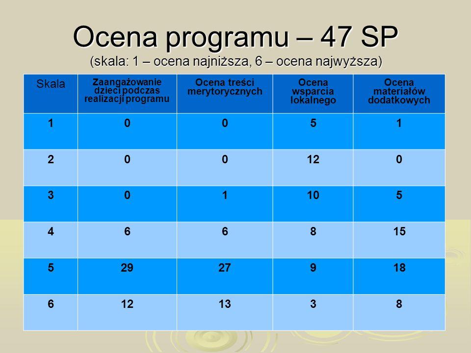 Ocena programu – 47 SP (skala: 1 – ocena najniższa, 6 – ocena najwyższa) Skala Zaangażowanie dzieci podczas realizacji programu Ocena treści merytoryc