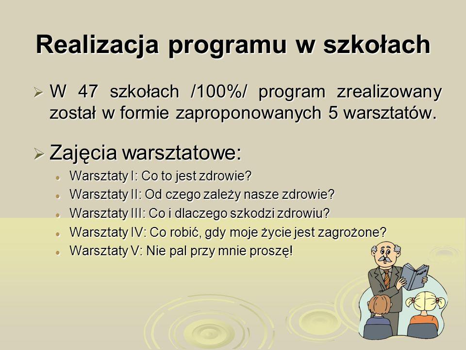 Realizacja programu w szkołach W 47 szkołach /100%/ program zrealizowany został w formie zaproponowanych 5 warsztatów. W 47 szkołach /100%/ program zr