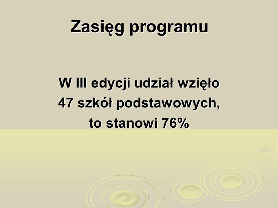 Zasięg programu W III edycji udział wzięło 47 szkół podstawowych, to stanowi 76%