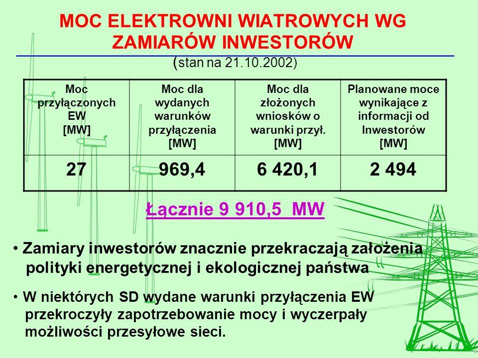 MOC ELEKTROWNI WIATROWYCH WG ZAMIARÓW INWESTORÓW ( stan na 21.10.2002) Moc przyłączonych EW [MW] Moc dla wydanych warunków przyłączenia [MW] Moc dla z