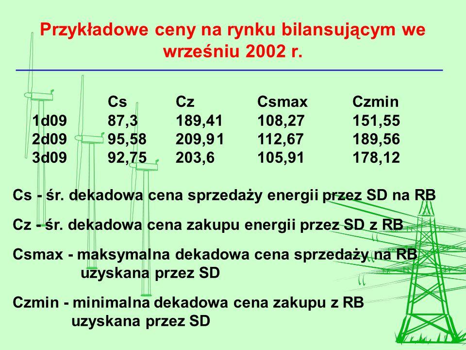 Przykładowe ceny na rynku bilansującym we wrześniu 2002 r. CsCzCsmaxCzmin 1d0987,3189,41108,27151,55 2d0995,58209,91112,67189,56 3d0992,75203,6105,911