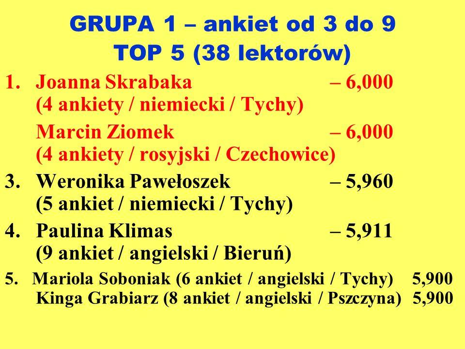 GRUPA 1 – ankiet od 3 do 9 TOP 5 (38 lektorów) 1.Joanna Skrabaka– 6,000 (4 ankiety / niemiecki / Tychy) Marcin Ziomek– 6,000 (4 ankiety / rosyjski / C