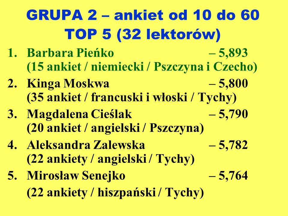 GRUPA 2 – ankiet od 10 do 60 TOP 5 (32 lektorów) 1.Barbara Pieńko– 5,893 (15 ankiet / niemiecki / Pszczyna i Czecho) 2.Kinga Moskwa– 5,800 (35 ankiet