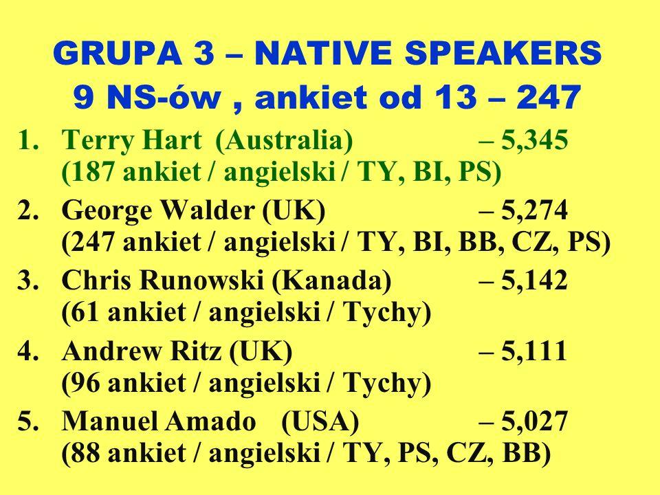 GRUPA 3 – NATIVE SPEAKERS 9 NS-ów, ankiet od 13 – 247 1.Terry Hart(Australia)– 5,345 (187 ankiet / angielski / TY, BI, PS) 2.George Walder (UK)– 5,274