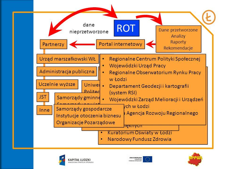 ROT Partnerzy dane nieprzetworzone Portal internetowy Dane przetworzone Analizy Raporty Rekomendacje Administracja publiczna Uczelnie wyższe JST Urząd