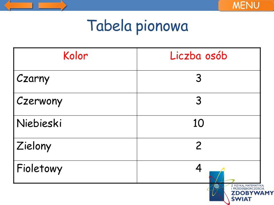Tabela pionowa KolorLiczba osób Czarny3 Czerwony3 Niebieski10 Zielony2 Fioletowy4 MENU