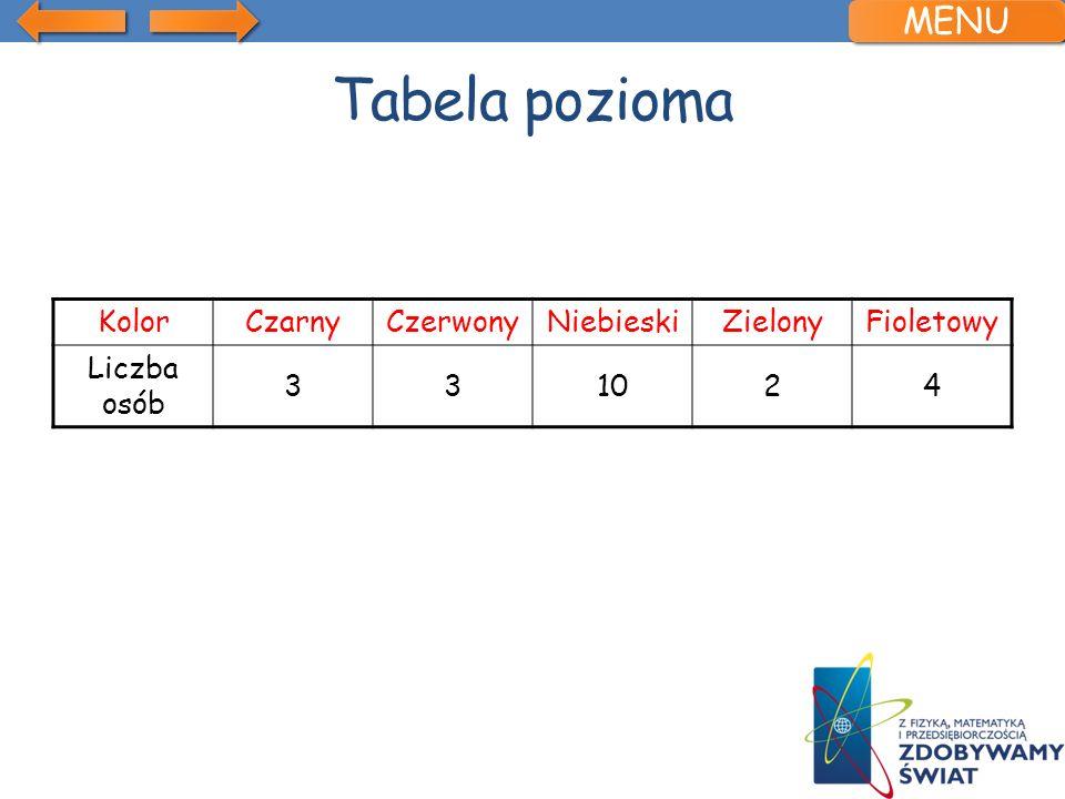 Tabela pozioma KolorCzarnyCzerwonyNiebieskiZielonyFioletowy Liczba osób 331024 MENU