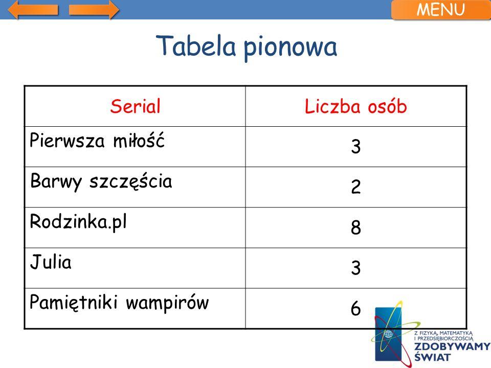 Tabela pionowa SerialLiczba osób Pierwsza miłość 3 Barwy szczęścia 2 Rodzinka.pl 8 Julia 3 Pamiętniki wampirów 6 MENU