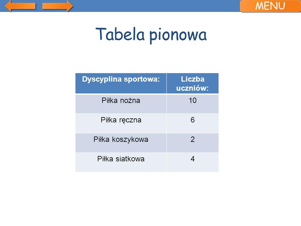 Tabela pionowa Dyscyplina sportowa:Liczba uczniów: Piłka nożna10 Piłka ręczna6 Piłka koszykowa2 Piłka siatkowa4 MENU