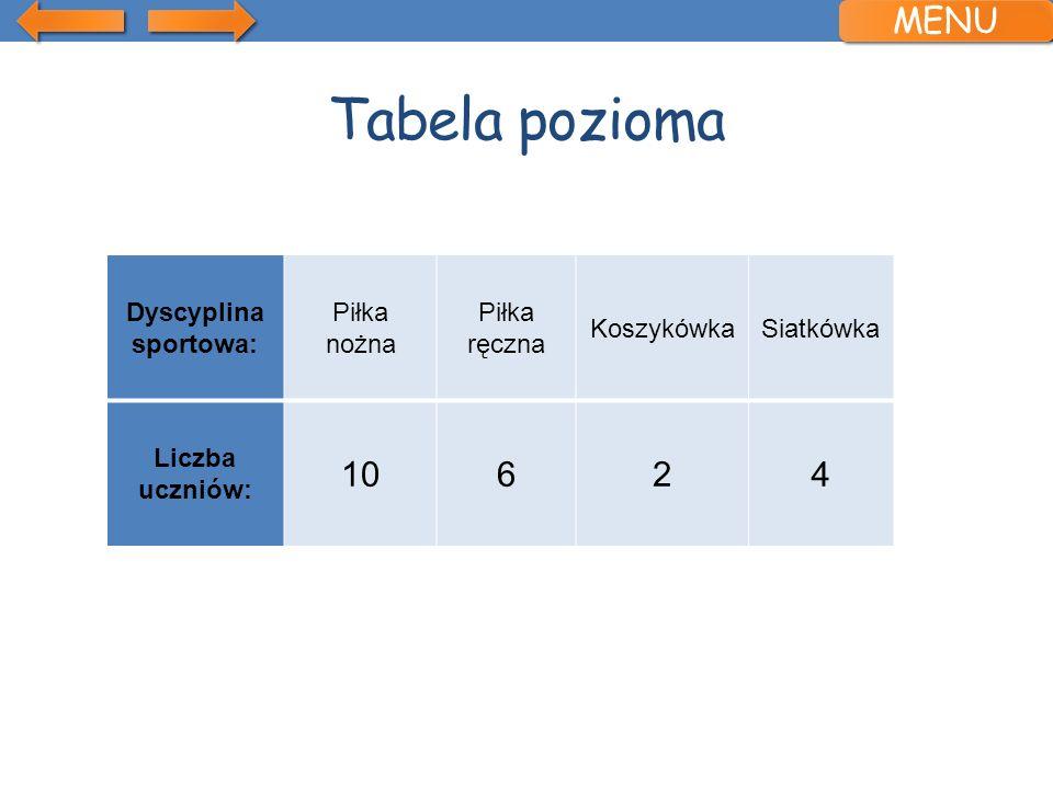 Tabela pozioma Dyscyplina sportowa: Piłka nożna Piłka ręczna KoszykówkaSiatkówka Liczba uczniów: 10624 MENU
