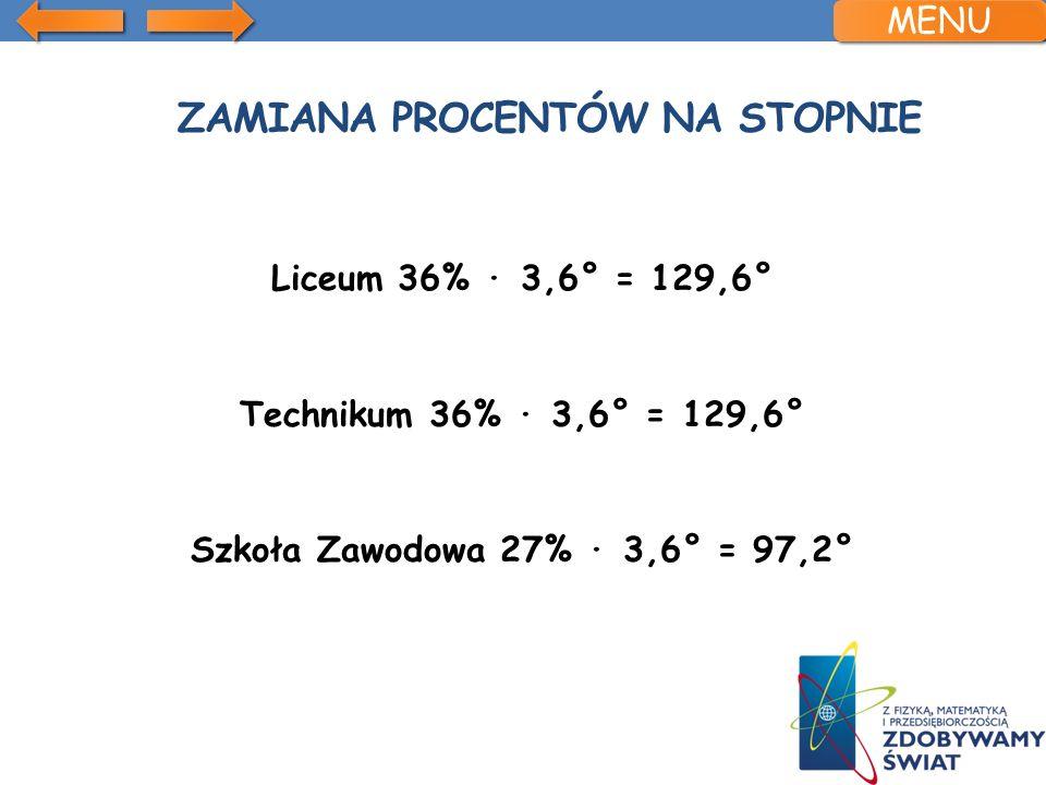 ZAMIANA PROCENTÓW NA STOPNIE Liceum 36% 3,6° = 129,6° Technikum 36% 3,6° = 129,6° Szkoła Zawodowa 27% 3,6° = 97,2° MENU
