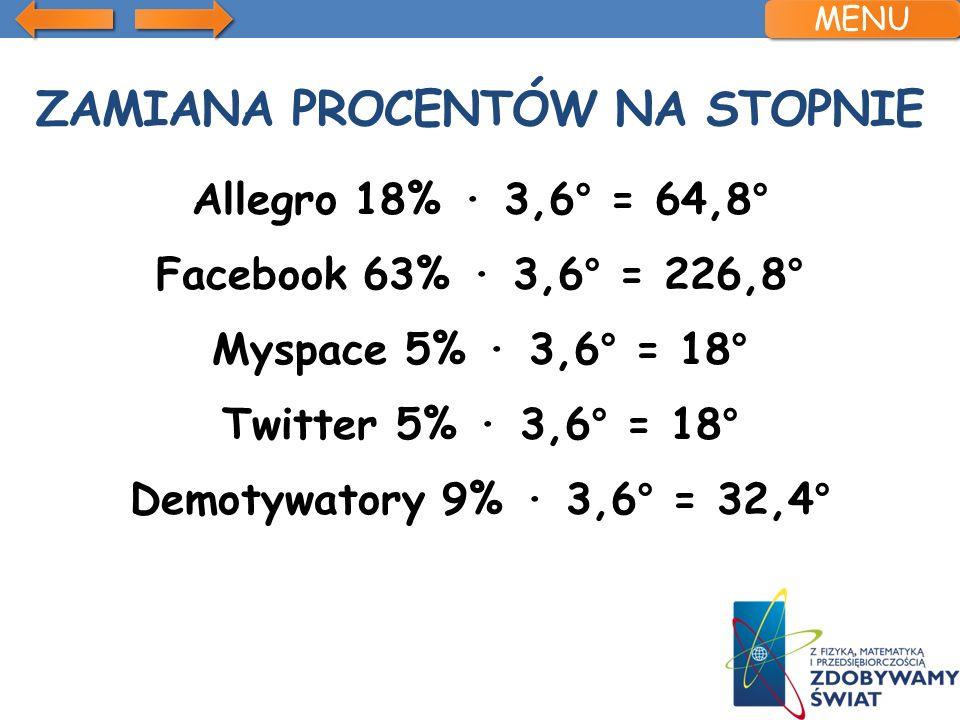 ZAMIANA PROCENTÓW NA STOPNIE Allegro 18% 3,6° = 64,8° Facebook 63% 3,6° = 226,8° Myspace 5% 3,6° = 18° Twitter 5% 3,6° = 18° Demotywatory 9% 3,6° = 32