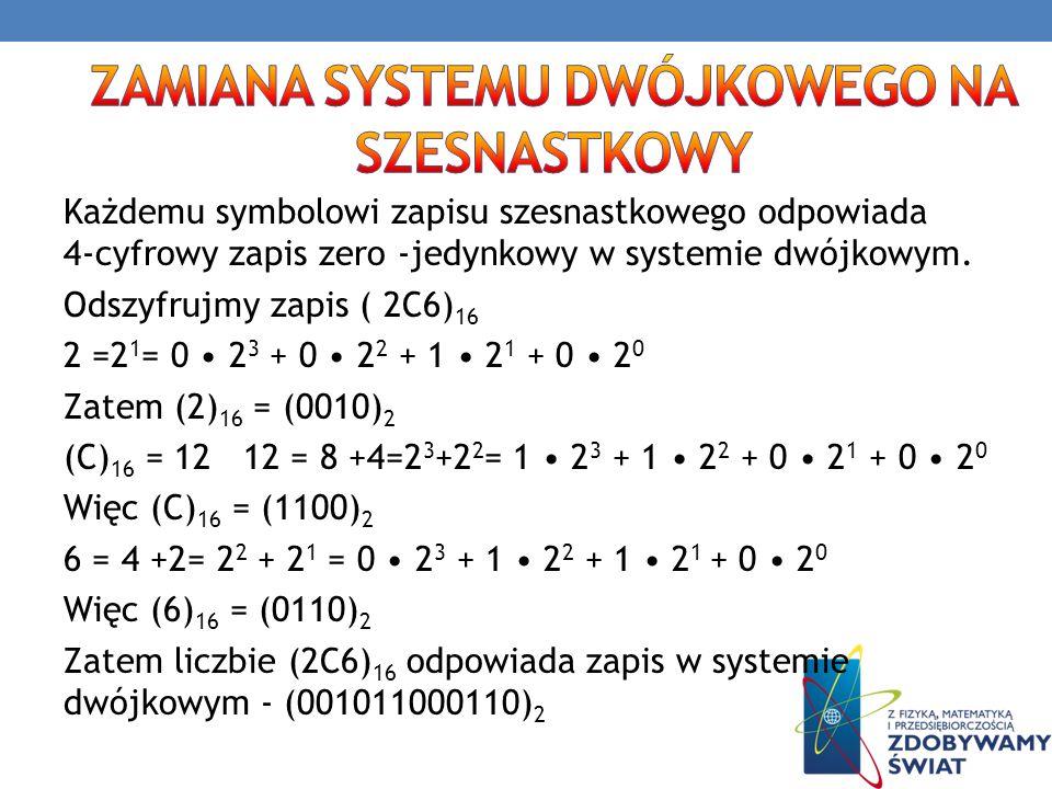 Każdemu symbolowi zapisu szesnastkowego odpowiada 4-cyfrowy zapis zero -jedynkowy w systemie dwójkowym. Odszyfrujmy zapis ( 2C6) 16 2 =2 1 = 0 2 3 + 0