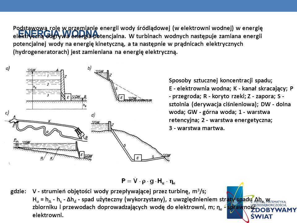 ENERGIA WODNA Podstawową rolę w przemianie energii wody śródlądowej (w elektrowni wodnej) w energię elektryczną odgrywa energia potencjalna. W turbina