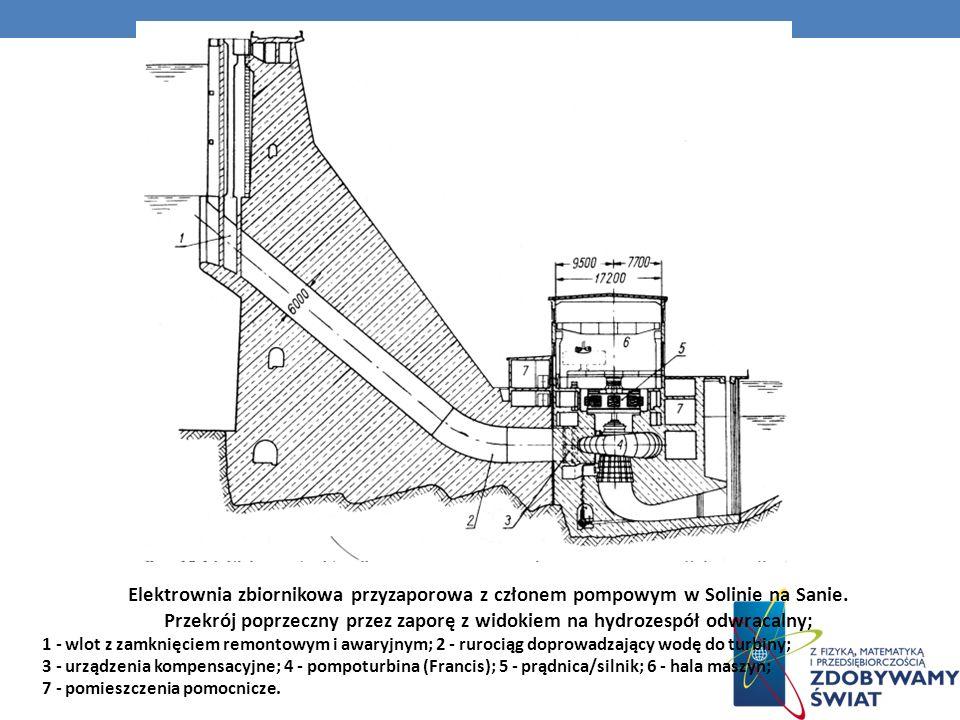 Elektrownia zbiornikowa przyzaporowa z członem pompowym w Solinie na Sanie. Przekrój poprzeczny przez zaporę z widokiem na hydrozespół odwracalny; 1 -