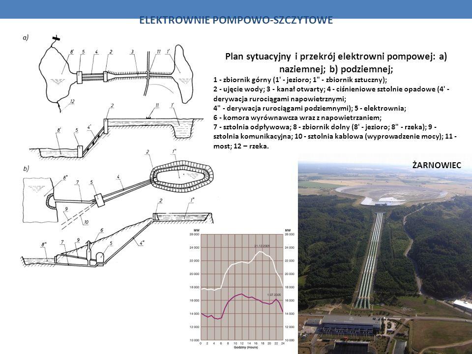 ELEKTROWNIE POMPOWO-SZCZYTOWE Plan sytuacyjny i przekrój elektrowni pompowej: a) naziemnej; b) podziemnej; 1 - zbiornik górny (1' - jezioro; 1