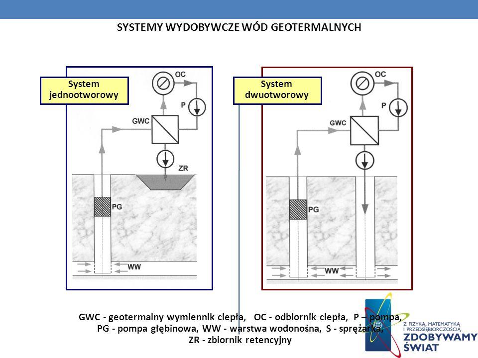 SYSTEMY WYDOBYWCZE WÓD GEOTERMALNYCH GWC - geotermalny wymiennik ciepła, OC - odbiornik ciepła, P – pompa, PG - pompa głębinowa, WW - warstwa wodonośn