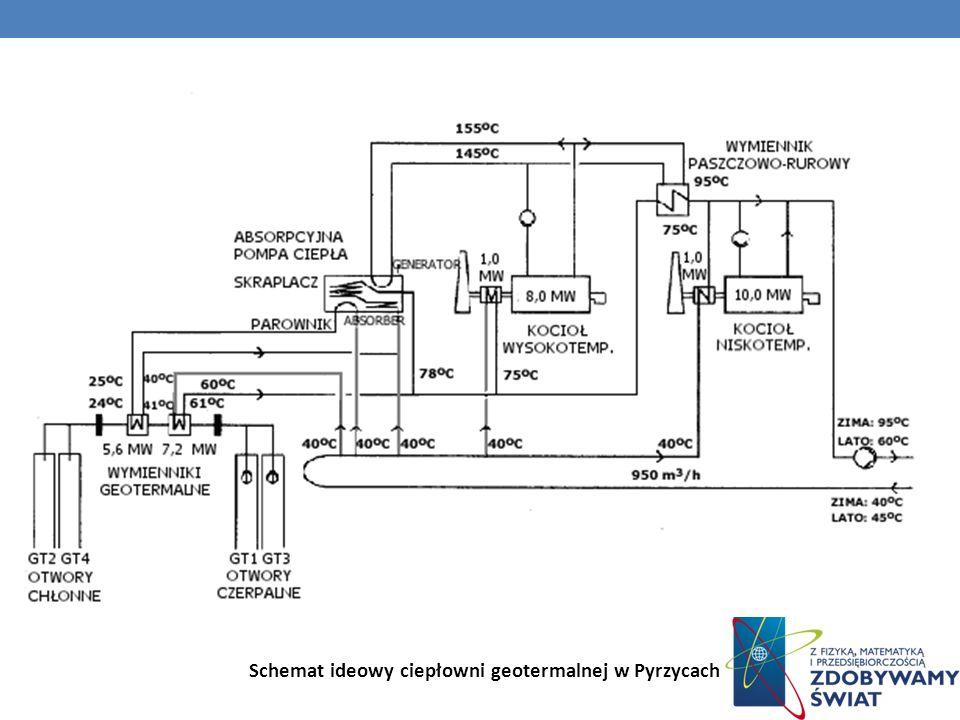 Schemat ideowy ciepłowni geotermalnej w Pyrzycach