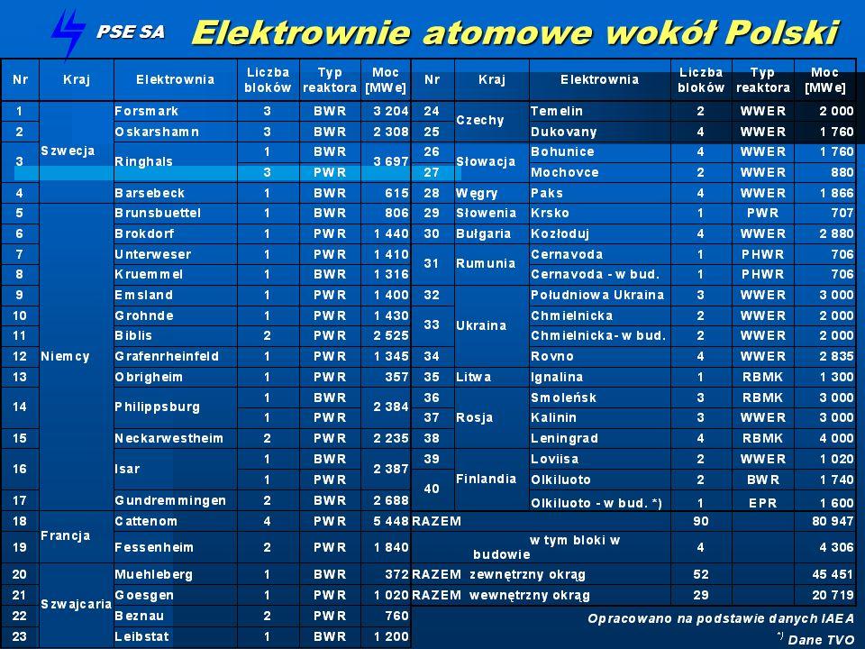 PSE SA Elektrownia Olkiluoto III Typ reaktora: EPR Producent reaktora:Framatome ANP Moc netto:ok.