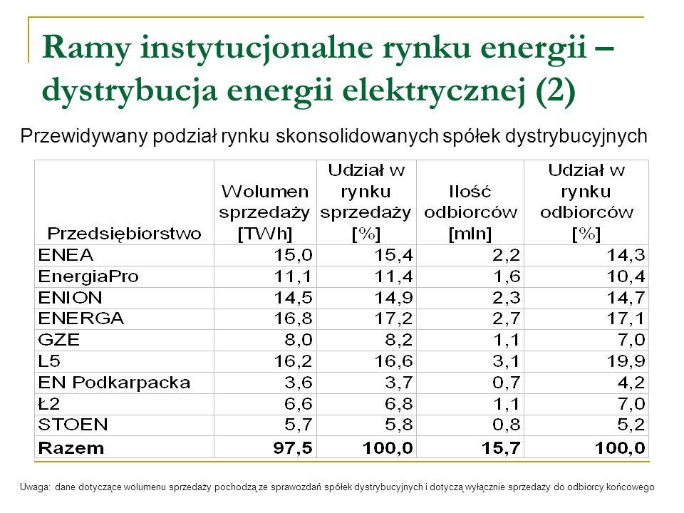 Ramy instytucjonalne rynku energii – dystrybucja energii elektrycznej (2) Przewidywany podział rynku skonsolidowanych spółek dystrybucyjnych Uwaga: da
