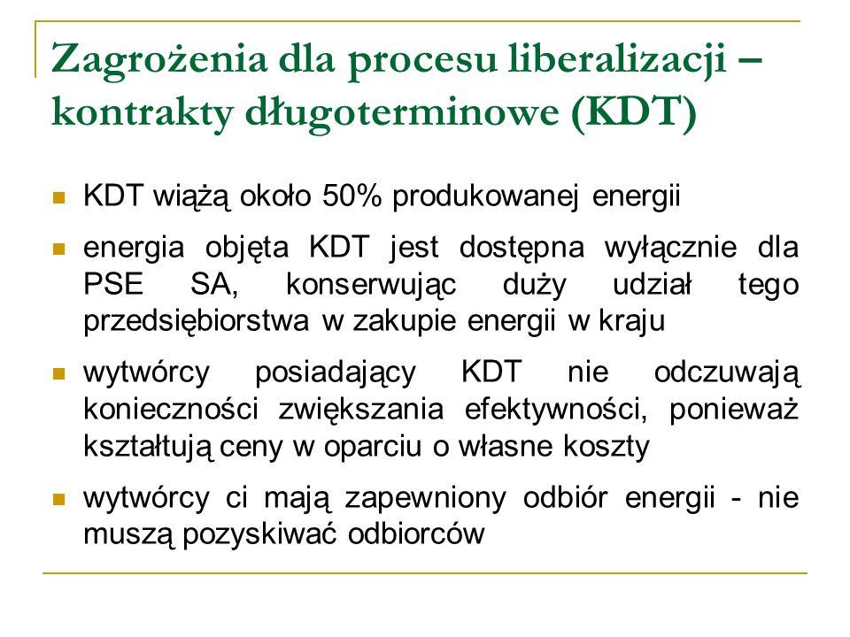 Zagrożenia dla procesu liberalizacji – kontrakty długoterminowe (KDT) KDT wiążą około 50% produkowanej energii energia objęta KDT jest dostępna wyłącz