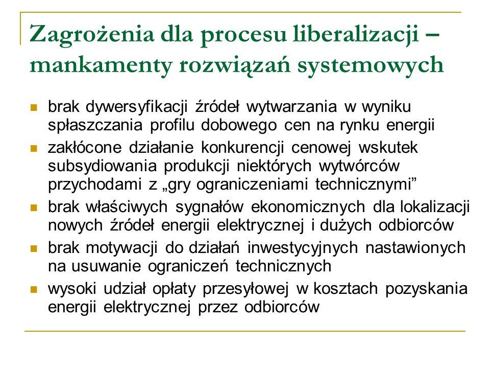 Zagrożenia dla procesu liberalizacji – mankamenty rozwiązań systemowych brak dywersyfikacji źródeł wytwarzania w wyniku spłaszczania profilu dobowego