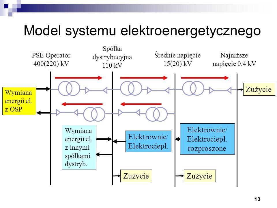 13 Spółka dystrybucyjna 110 kV Zużycie Wymiana energii el. z OSP Wymiana energii el. z innymi spółkami dystryb. PSE Operator 400(220) kV Średnie napię