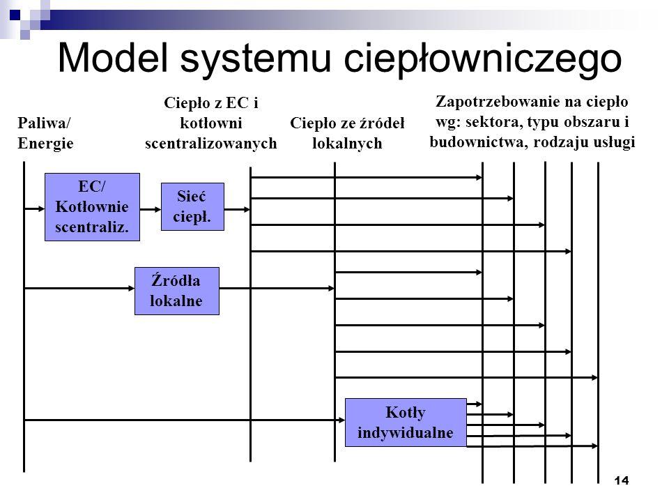 14 Model systemu ciepłowniczego Ciepło z EC i kotłowni scentralizowanych Ciepło ze źródeł lokalnych Źródła lokalne EC/ Kotłownie scentraliz. Kotły ind