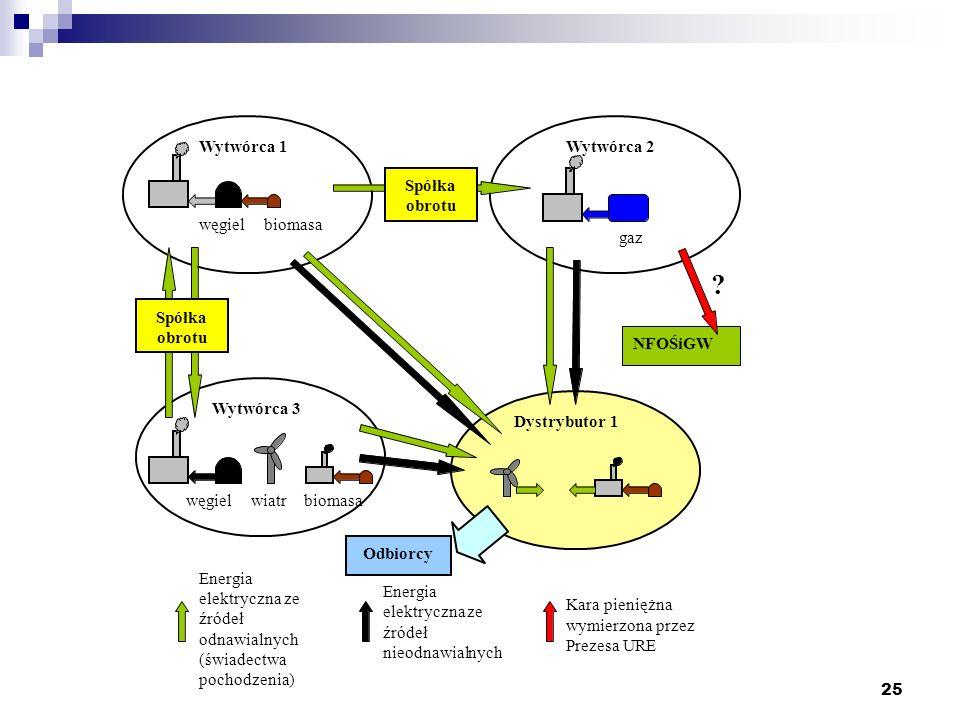 25 węgiel Wytwórca 1 Wytwórca 2 Wytwórca 3 gaz węgiel biomasa wiatr Spółka obrotu NFOŚiGW Dystrybutor 1 Odbiorcy Energia elektrycznaze źródeł odnawial