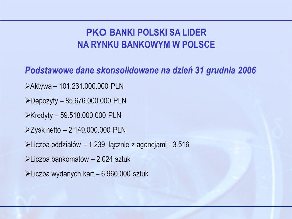 PKO BANKI POLSKI SA LIDER NA RYNKU BANKOWYM W POLSCE Podstawowe dane skonsolidowane na dzień 31 grudnia 2006 Aktywa – 101.261.000.000 PLN Depozyty – 85.676.000.000 PLN Kredyty – 59.518.000.000 PLN Zysk netto – 2.149.000.000 PLN Liczba oddziałów – 1.239, łącznie z agencjami - 3.516 Liczba bankomatów – 2.024 sztuk Liczba wydanych kart – 6.960.000 sztuk