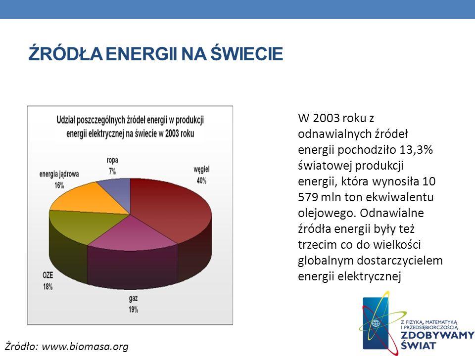 ŹRÓDŁA ENERGII NA ŚWIECIE W 2003 roku z odnawialnych źródeł energii pochodziło 13,3% światowej produkcji energii, która wynosiła 10 579 mln ton ekwiwa