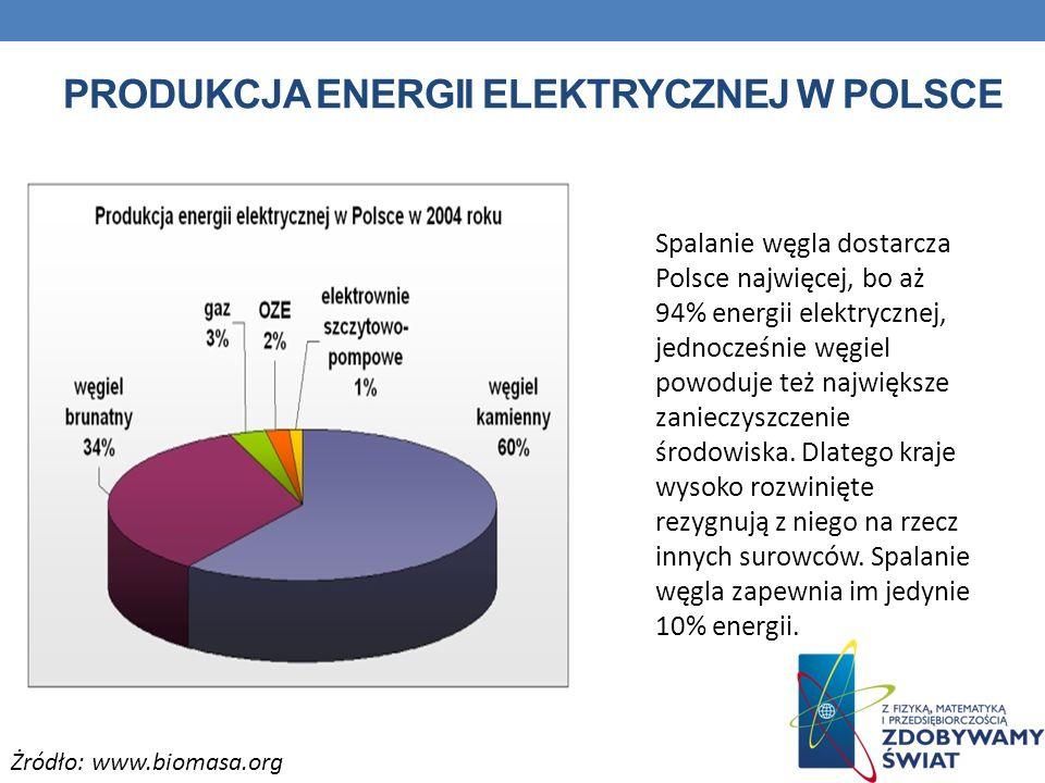 PRODUKCJA ENERGII ELEKTRYCZNEJ W POLSCE Spalanie węgla dostarcza Polsce najwięcej, bo aż 94% energii elektrycznej, jednocześnie węgiel powoduje też na