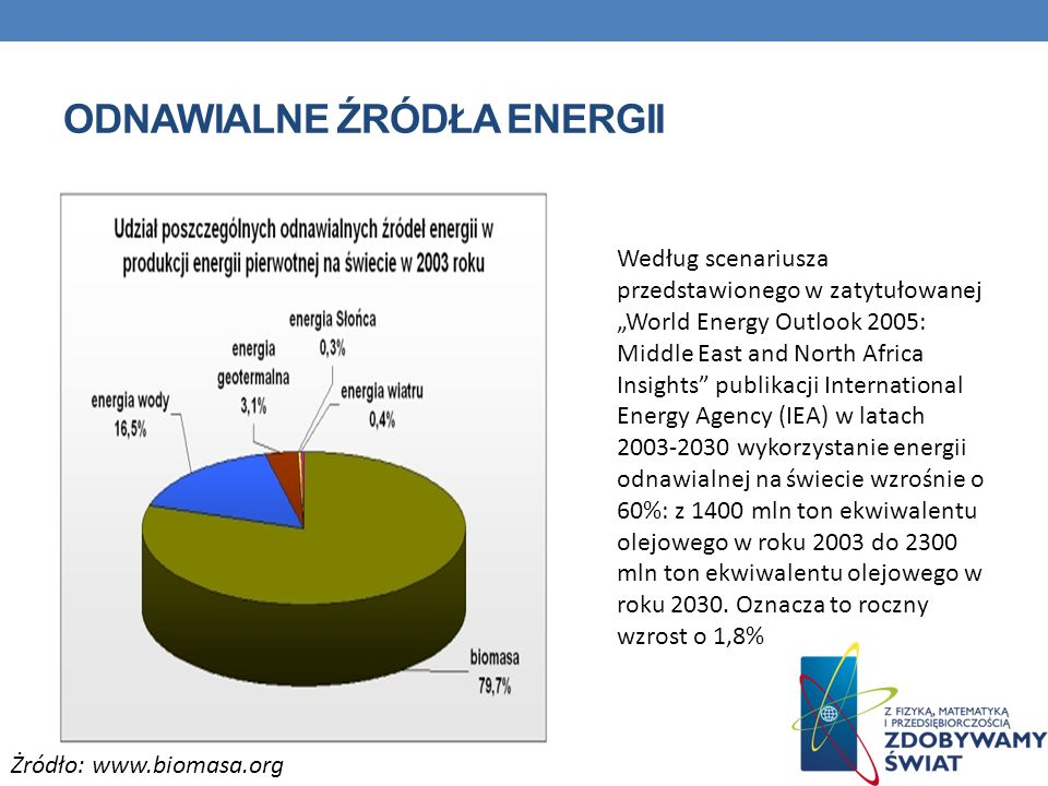 ODNAWIALNE ŹRÓDŁA ENERGII Według scenariusza przedstawionego w zatytułowanej World Energy Outlook 2005: Middle East and North Africa Insights publikac