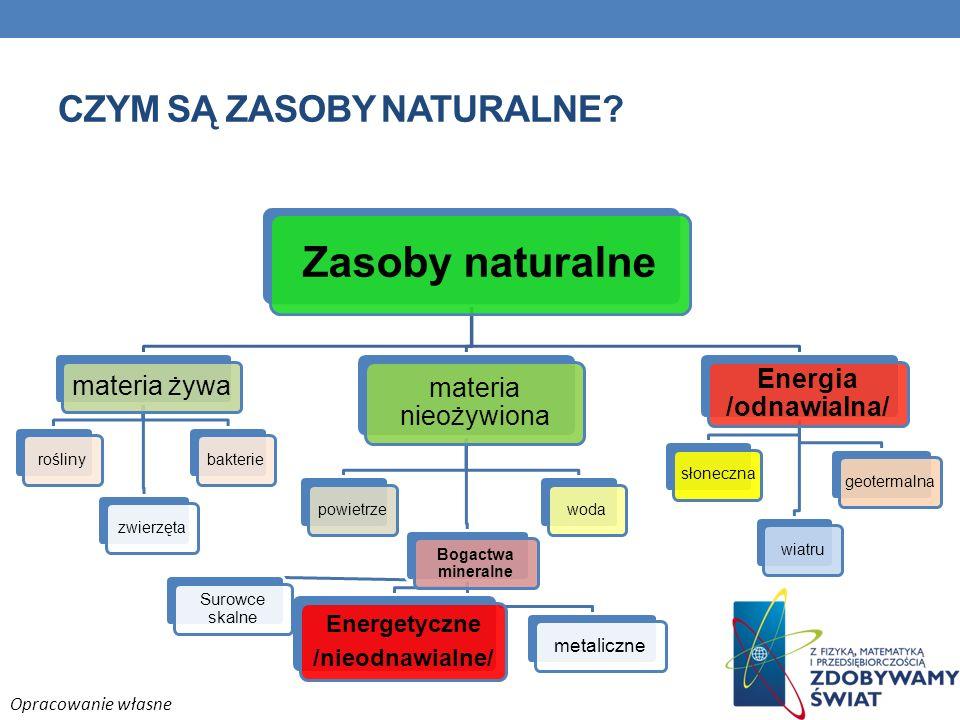 CZYM SĄ ZASOBY NATURALNE? Zasoby naturalne materia żywa roślinyzwierzętabakterie materia nieożywiona powietrze Bogactwa mineralne Energetyczne /nieodn