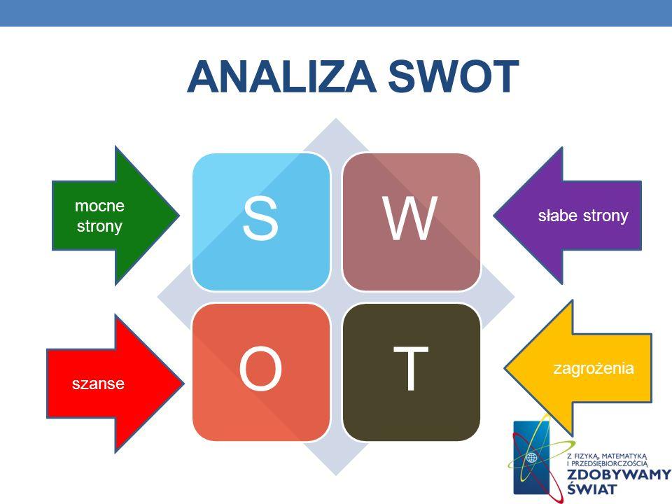 ANALIZA SWOT SWOT mocne strony szanse słabe strony zagrożenia