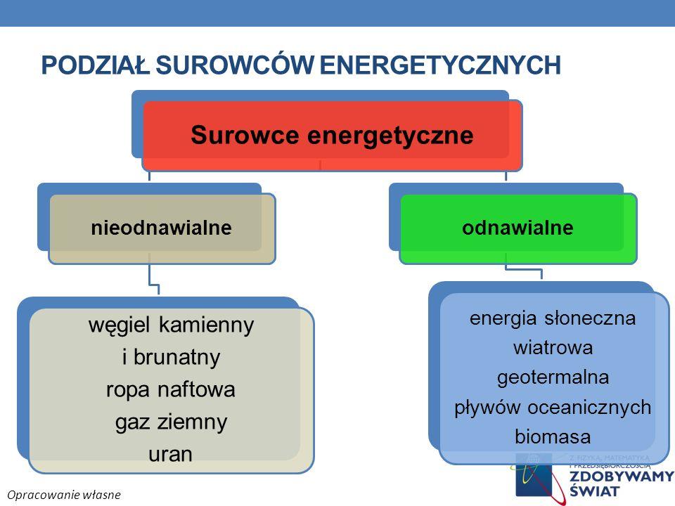 PODZIAŁ SUROWCÓW ENERGETYCZNYCH Surowce energetyczne nieodnawialne węgiel kamienny i brunatny ropa naftowa gaz ziemny uran odnawialne energia słoneczn