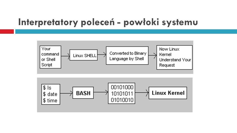 Interpretatory poleceń - powłoki systemu